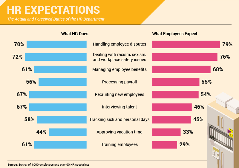 HR expectations