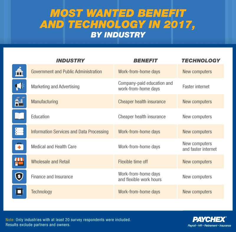 A chart that displays the most wanted benefit and technology by industry.