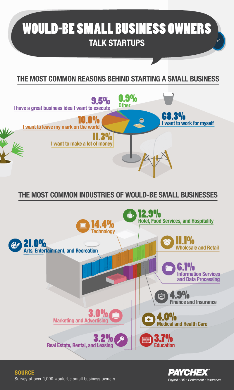 The inspiration behind small businesses chart