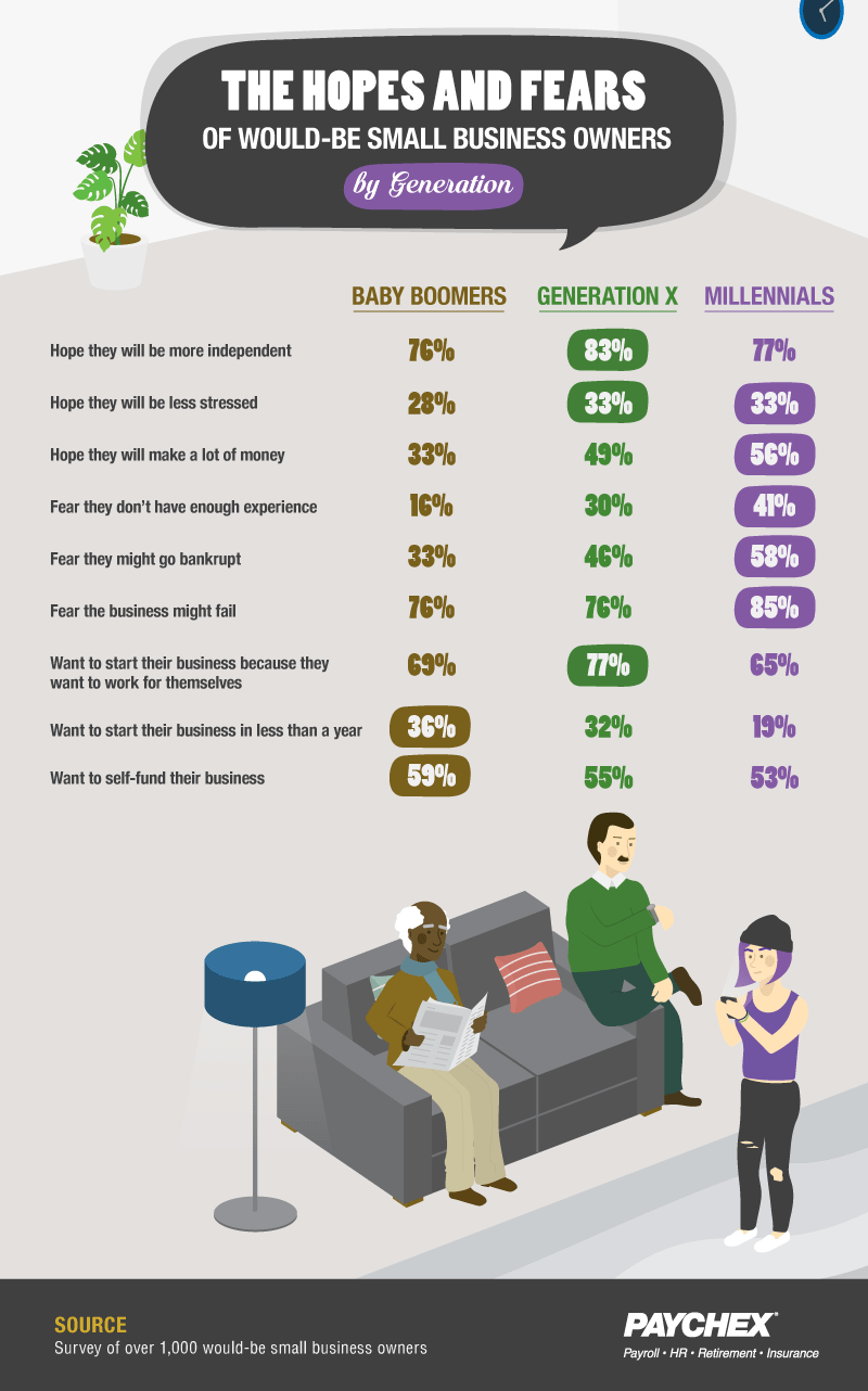 Generational differences among future small business owners chart