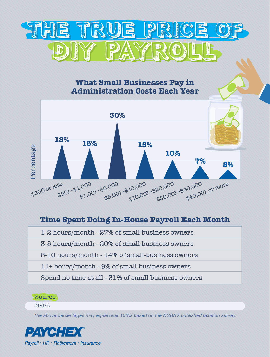 price of payroll