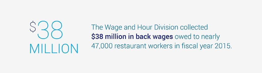 The Wage and Hour Division collected $38 million in back wages owed to nearly 47,000 restaurant workers in fiscal year 2015.