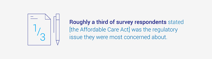 Roughly a third of survey respondents stated this was the regulatory issue they were most concerned about.