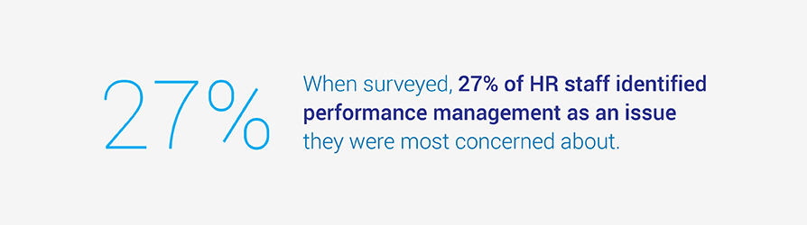 When surveyed, 27% of HR staff identified performance management as an issue they were most concerned about.