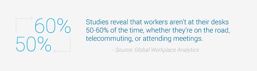 Studies reveal that workers aren't at their desks 50 to 60 percent of the time.