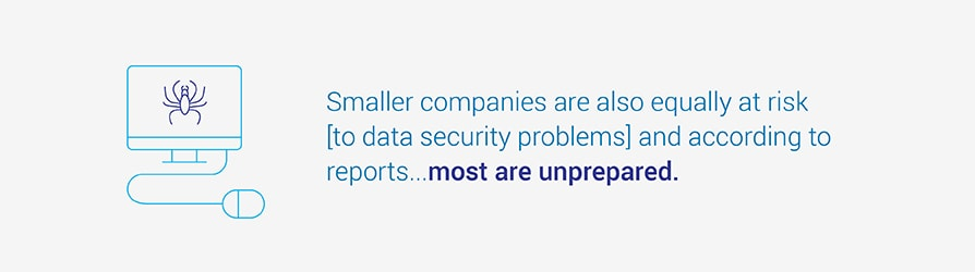 Smaller companies are also equally at risk, to data security problems, and according to reports most are unprepared.