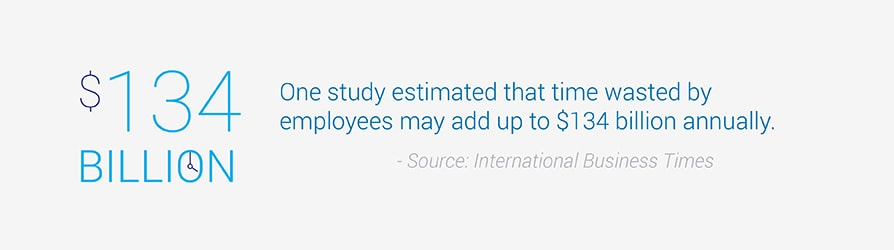 One study estimated that time wasted by employees may add up to $134 billion annually.
