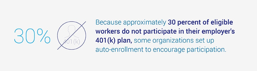 Because approximately 30 percent of eligible workers do not participate in their employer's 401(k) plan, some organizations set up auto-enrollment to encourage participation.