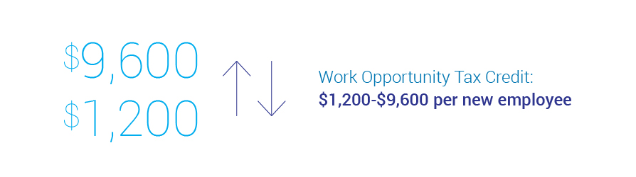 Work opportunity Tax credit per new employee