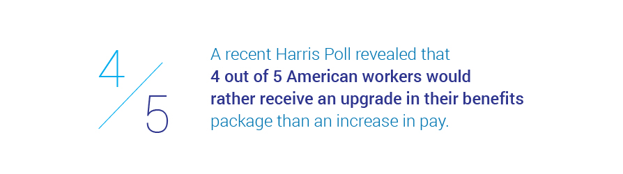 A recent Harris Poll revealed that 4 out of 5 American workers would rather   receive an upgrade in their benefits package than an increase in pay.