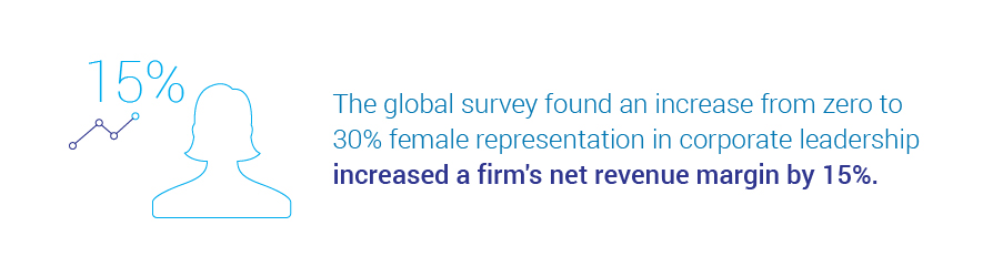 The global survey an increase from zero to 30% female representation in   corporate leadership increased a firm's net revenue margin by 15 percent.