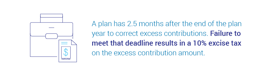 A plan has 2.5 months after the end of the plan to correct excess contributions