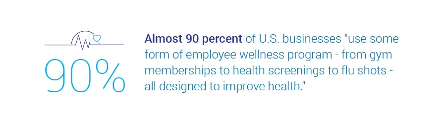 Almost 90 percent of U.S. businesses use some form of employee wellness   program--from gym memberships to health screenings to flu shots--all designed to improve health.