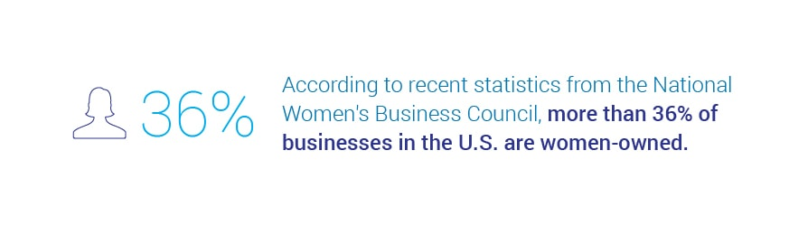 According to recent statistics from the National Women's Business Council, more than 36 percent of businesses in the U.S. are women-owned.