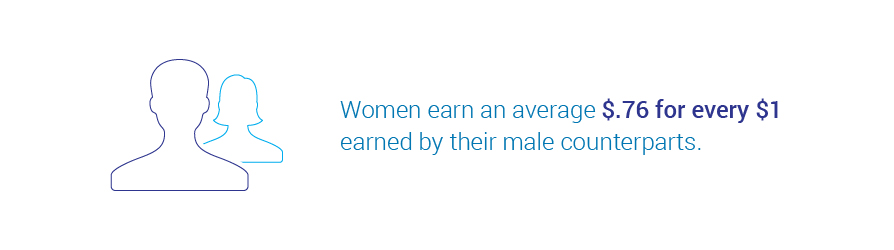 Women's wage versus male counterparts