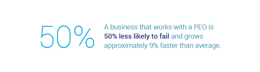 A business that works with a PEO is 50 percent less likely to fail and grows approximately 9   percent faster than average.