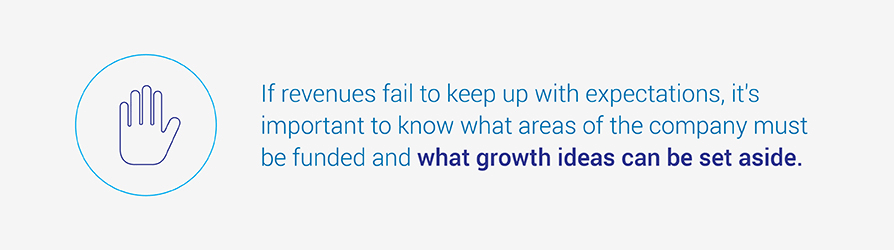 If revenues fail to keep up with expectations, it's important to know what areas of the company must be funded and what growth ideas can be set aside.