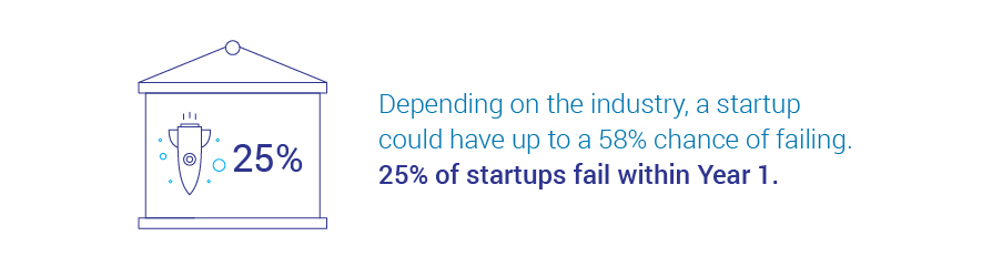 Startups have 58% chance of failing