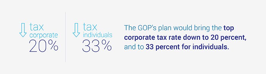 The GOP's plan would bring the top corporate tax rate down to 20 percent, and to 33 percent for individuals.