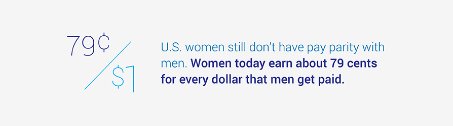 U.S. women still don't have pay parity with men. Women today earn about 79 cents for every dollar   that men get paid.