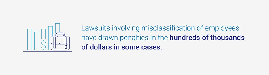 Lawsuits involving misclassification of employees have drawn penalties in the hundreds of thousands of dollars in some cases.