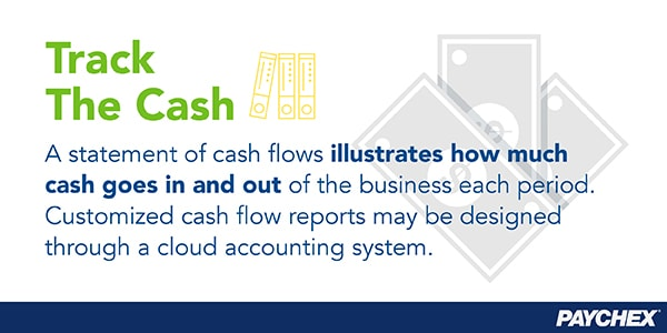Customized cash flow reports may be designed through a cloud accounting system.