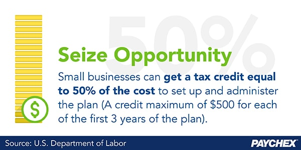 Get a tax credit equal to 50 percent of the cost to set up and administer a 401(k) plan.