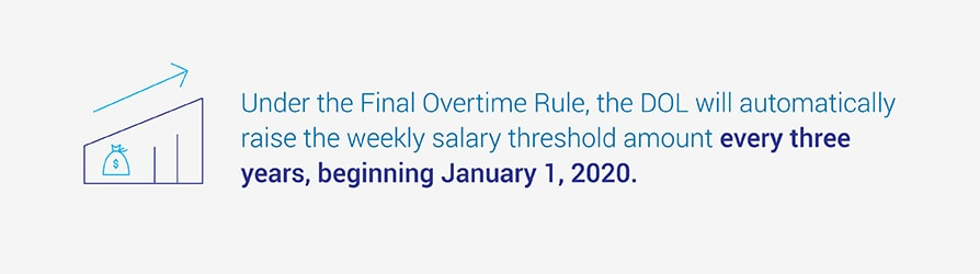 Under the Final Overtime Rule, the DOL will automatically raise the weekly salary threshold amount every three years, beginning January 1, 2020.