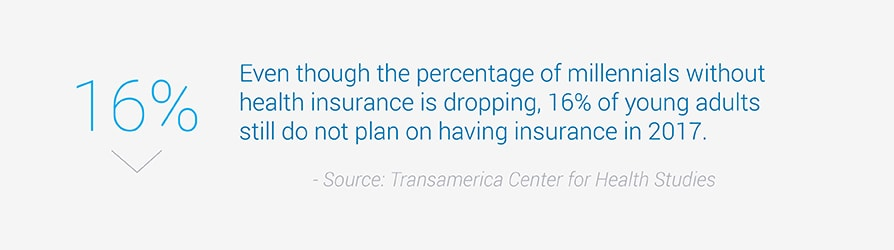 Even though the percentage of millennials without health insurance is dropping, 16 percent of young adults still do not plan on having insurance in 2017. Sourced from Transamerica Center for Health Studies.