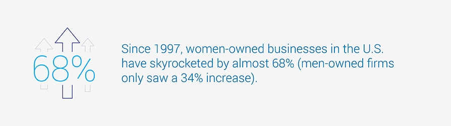 Since 1997, women-owned businesses in the U.S. have skyrocketed by almost 68 percent. Men-owned firms only saw a 34 percent increase.
