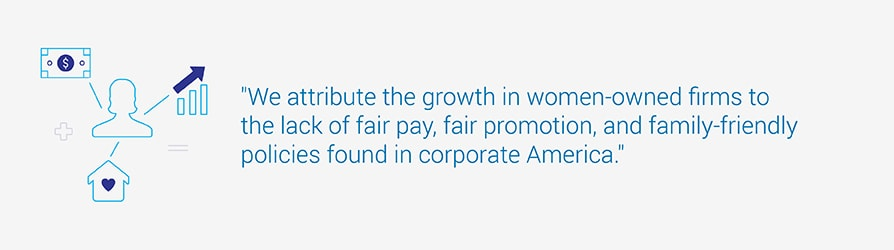 We attribute the growth in women-owned firms to the lack of fair pay, fair promotion, and family-friendly policies found in corporate America.