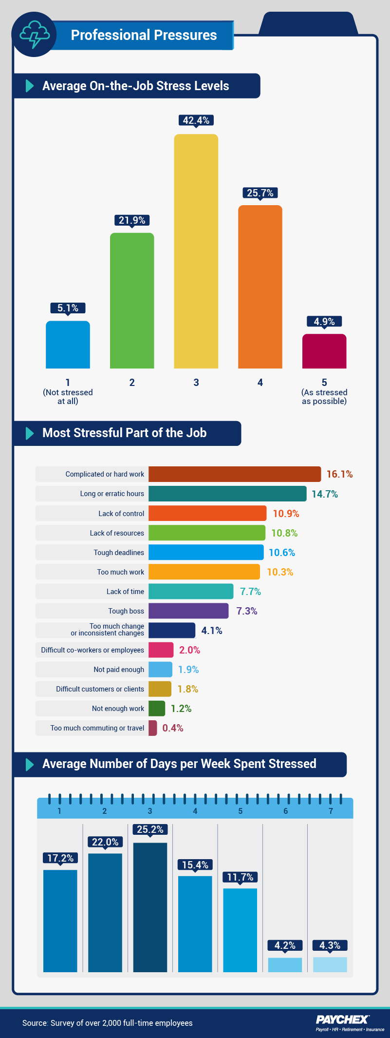 Survey responses about average stress levels at work, and workplace stressors.