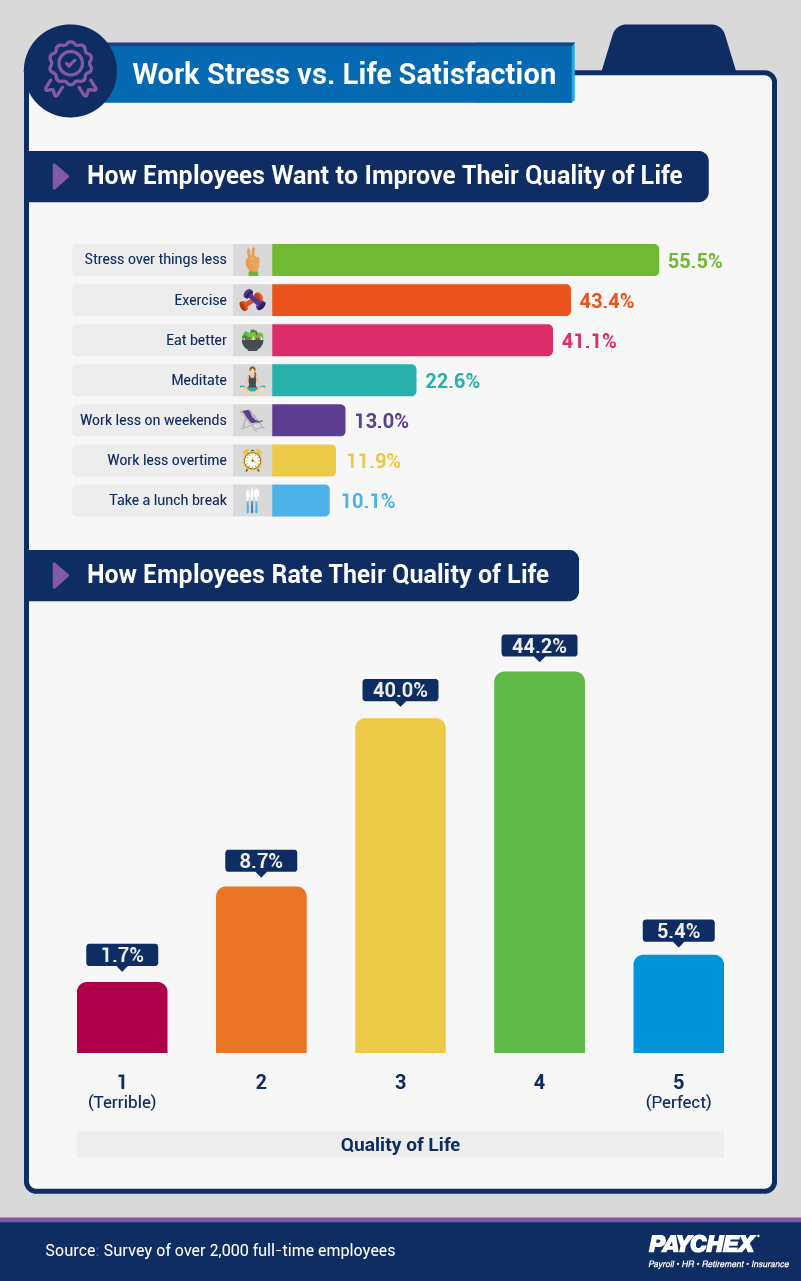 How employees want to improve their quality of life, and rate current quality.