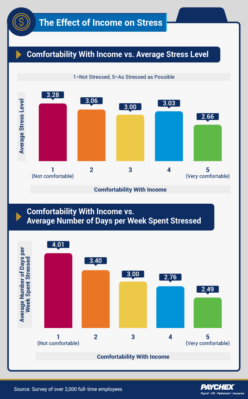 Respondents rank the effect of income on their stress levels.
