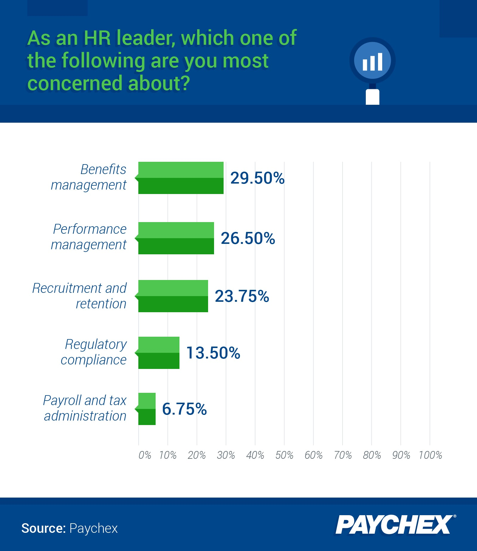A chart showing which HR issue respondents were most concerned with.