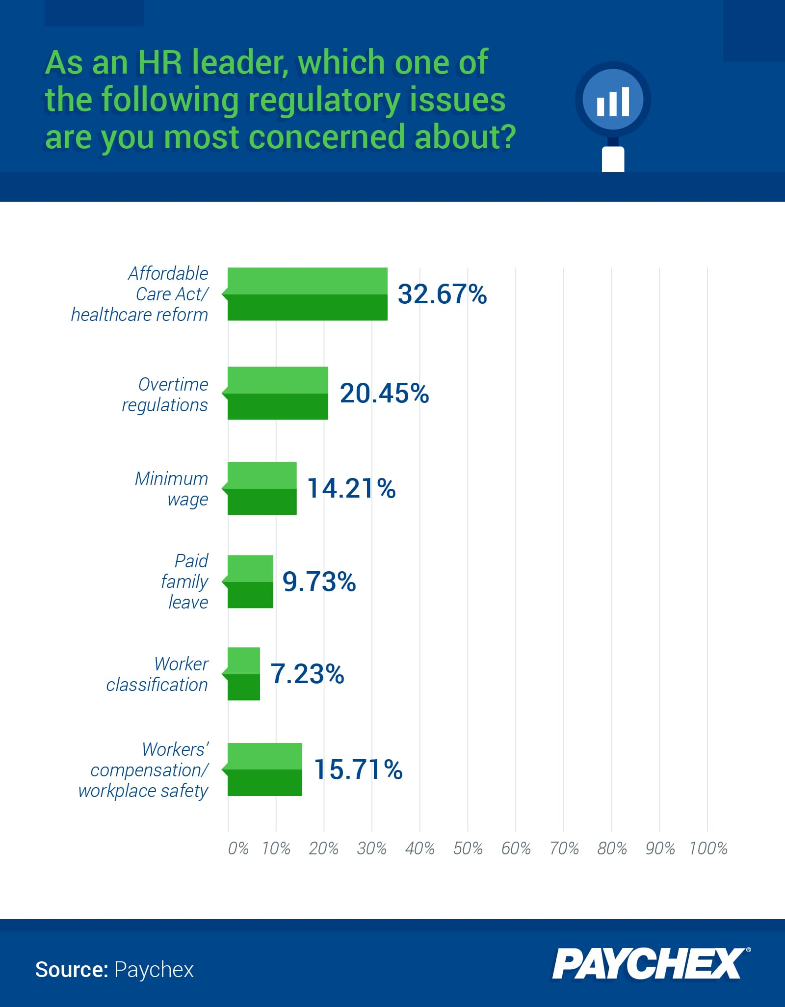 A chart showing which regulatory issue respondents were most concerned about.