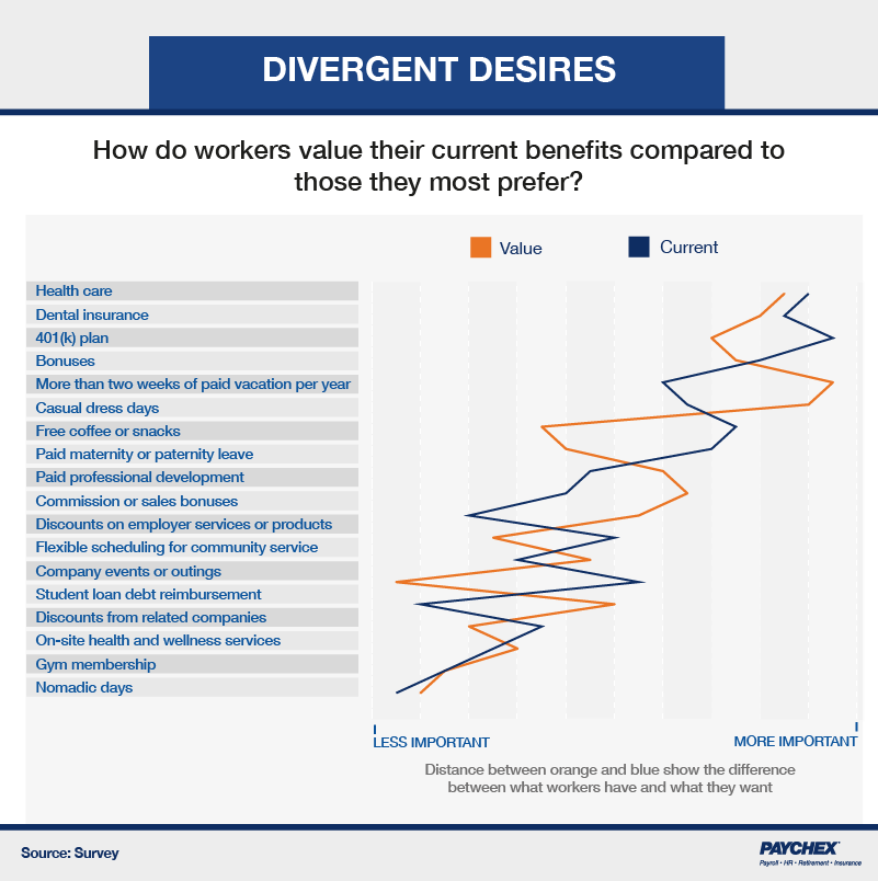 A chart that shows how respondents value their current benefits to those they most prefer.