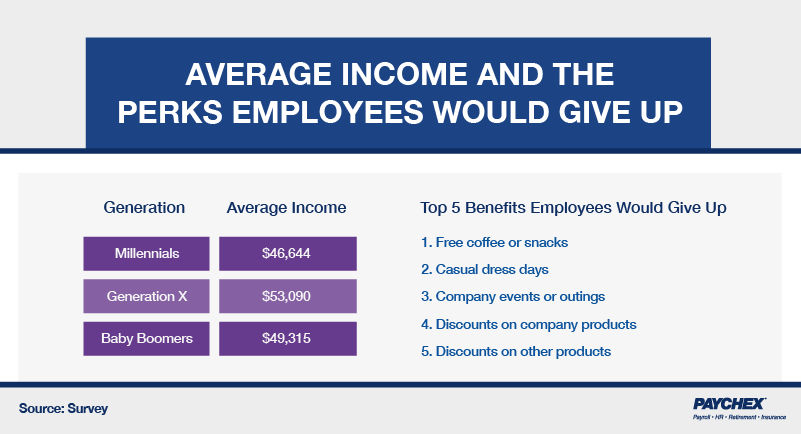 A chart that shows the average income of generations and the top five benefits employees would give up.
