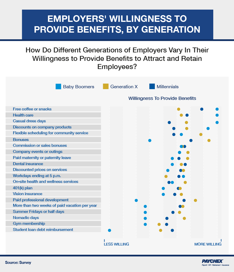 A chart that shows different generations of employers and their willingness to provide benefits for employees.