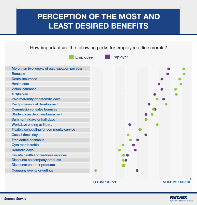 A chart that shows how employees and employers view the impact of a list of benefits on employee morale.