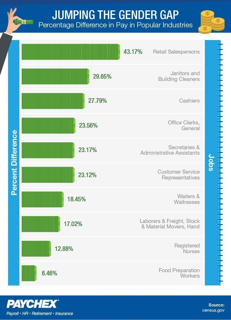 A bar chart displaying the percentage difference in pay in popular industries. Information sourced from census.gov.