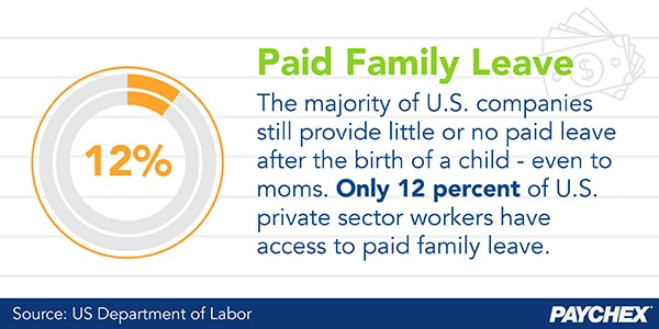 Only 12 percent of U.S. private sector workers have access to paid family leave.