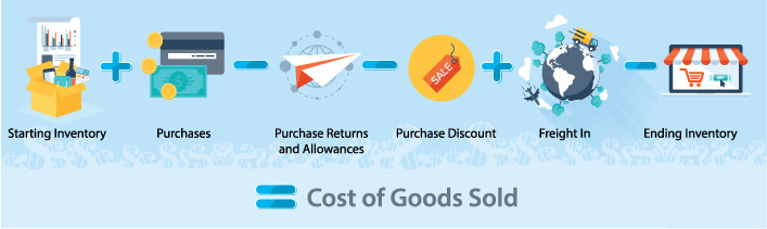 Beginning Inventory + Purchases - Purchase Returns and Allowances - Purchase Discount + Freight In - Ending Inventory = Cost of Goods Sold