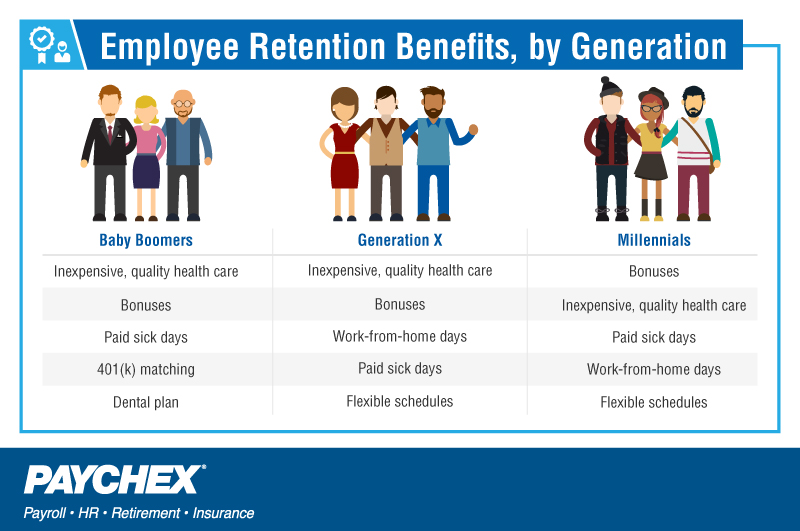 employee retention of generation y With shrm's employee handbook builder get peace of mind that your handbook is up-to-date benefits promote retention the study found that 62 percent of surveyed generation y and generation x employees were willing to bear more of the cost of their benefits rather than lose them.