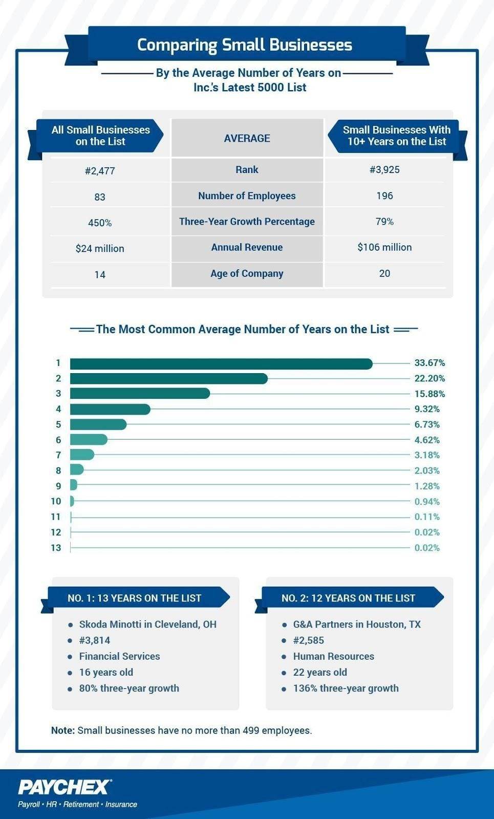 Comparing Small Businesses by Average Number of Years on Inc. 5000 List