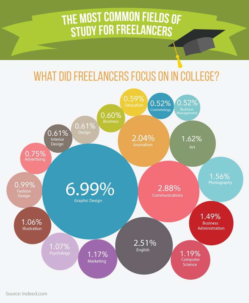 What subjects did freelancers focus on in college?