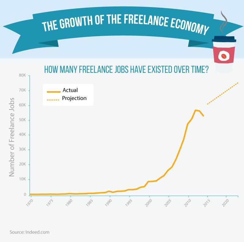 Goodbye 9 5 The Growth Of The Freelance Economy