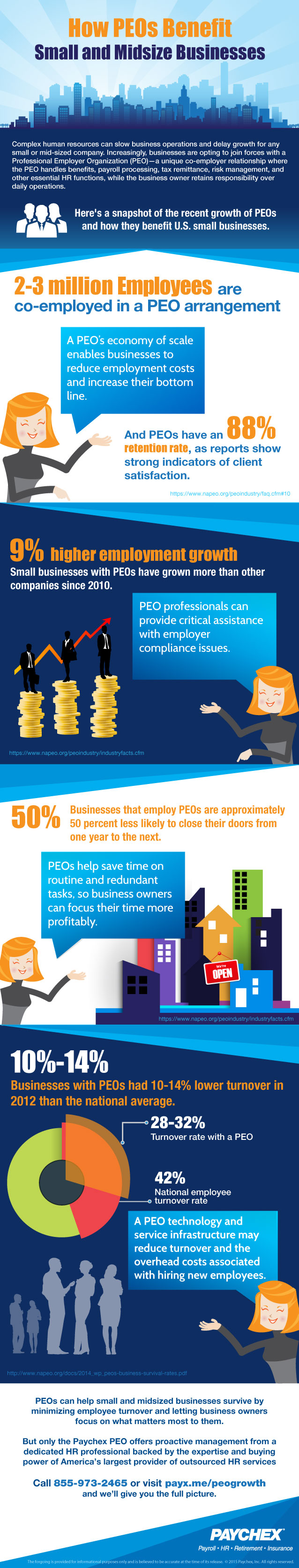 infographic-why businesses are drawn to peos