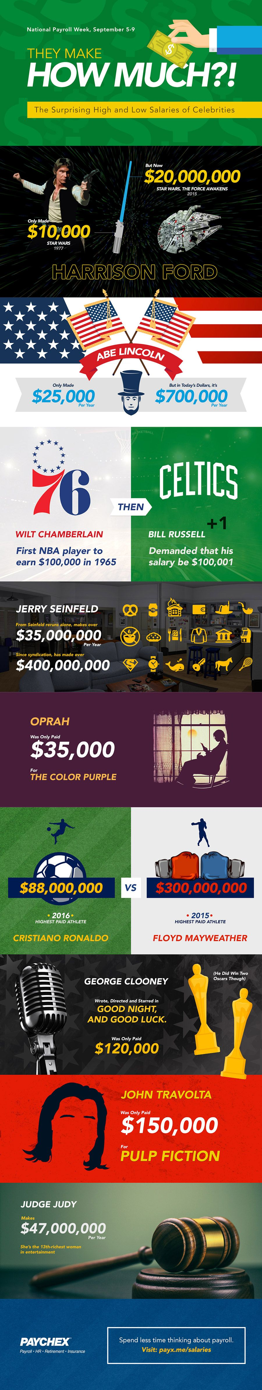 Infograph describing the amounts of money some famous athletes and actors have received for various reasons and roles.