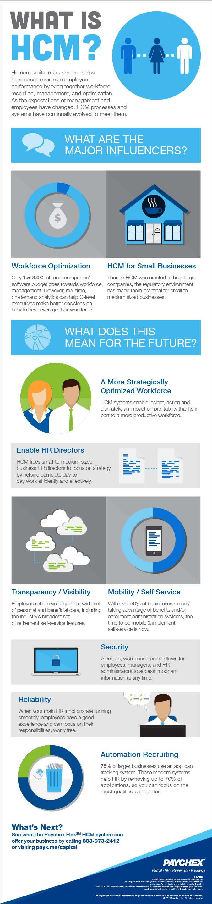 infographic what is hcm